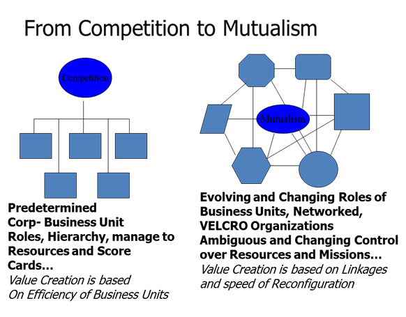 competition and mutualism essay Free essay: science: friend or foe the situation will only encourage competition and will lead to a survival of the fittest situation mutualism, and.
