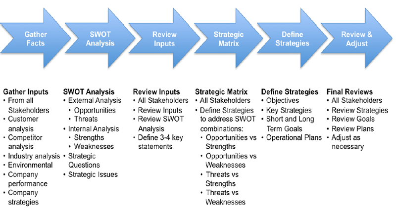Cultural Audit Analysis Process