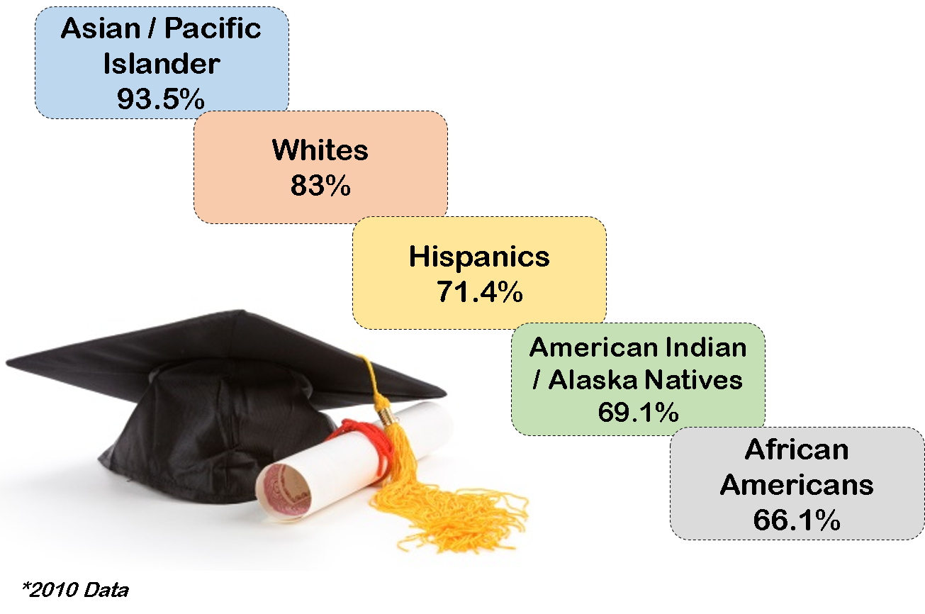 an introduction to the issue of dropouts from high school in the united states Although graduation rates are increasing in the united states, high school dropouts remain an issue of  survey introduction  high school in the united states.