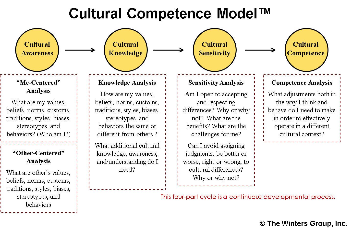 explain the concept of human diversity and cultural competence explain the connection between genera Cultural diversity and complexity of each client first introduced the concept of cultural encapsulation ethics, competence, and professional issues in cross.