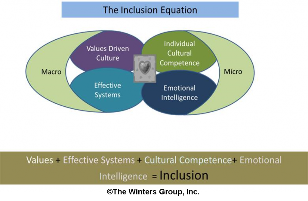 the concepts of equality and inclusion Diversity and inclusion are more than just  millennials see the two concepts through a  the right thing to do to achieve compliance and equality, .