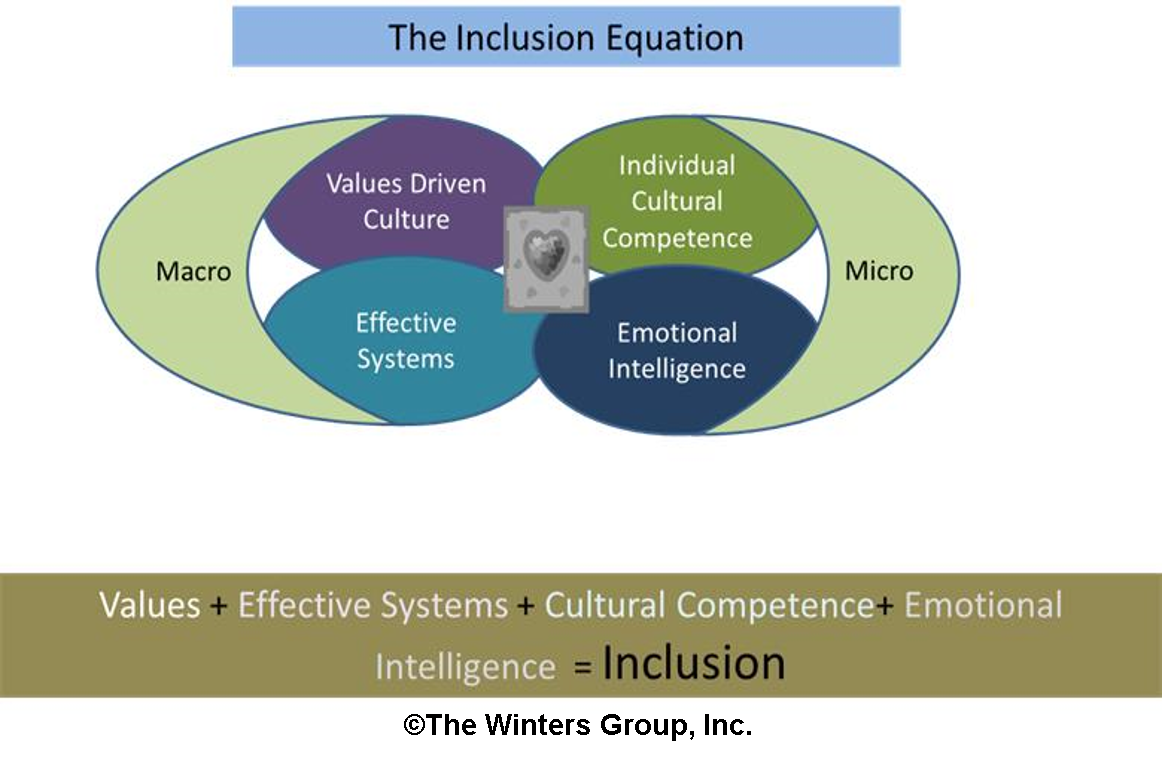 inclusion is a delusion explain and discuss Most people like to talk about the benefits of an inclusion classroom those are numerous, popular, and easy to list but what about the problems with inclusive classrooms.