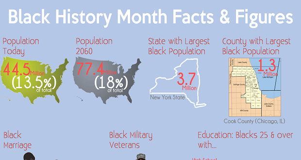 Infographic: Black History Month Facts and Figures   The