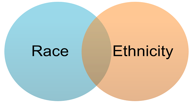 race and ethnicity definition and importance Read definitions of ethnic matters and learn about tackling ethnic matters and health ethnicity and health in this article effects of ethnicity on healthcare it is important to try to understand where and how ethnic differences impact on healthcare delivery if health.